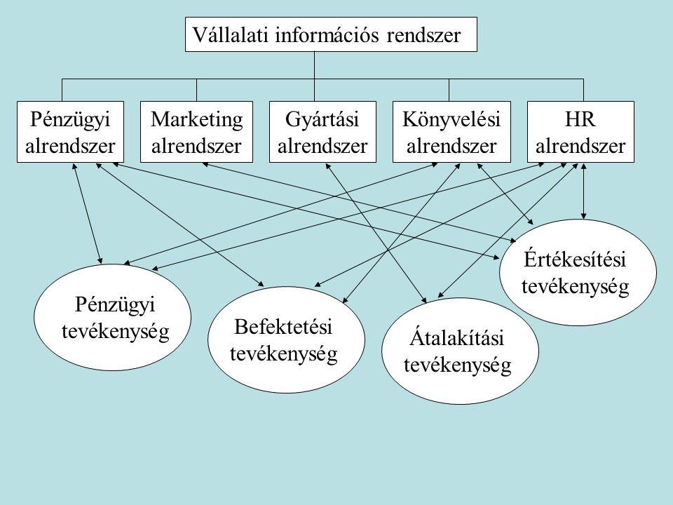 Pénzügyi alrendszer Vállalati információs rendszer Marketing alrendszer Gyártási alrendszer Könyvelési alrendszer HR alrendszer Pénzügyi tevékenység B