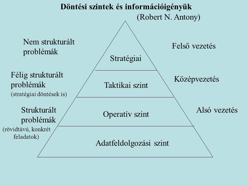 Döntési szintek és információigényük Stratégiai Taktikai szint Operatív szint Adatfeldolgozási szint Felső vezetés Középvezetés Alsó vezetés Nem struk