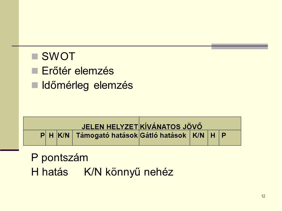 12 SWOT Erőtér elemzés Időmérleg elemzés P pontszám H hatás K/N könnyű nehéz JELEN HELYZET KÍVÁNATOS JÖVŐ P H K/N Támogató hatások Gátló hatások K/N H P