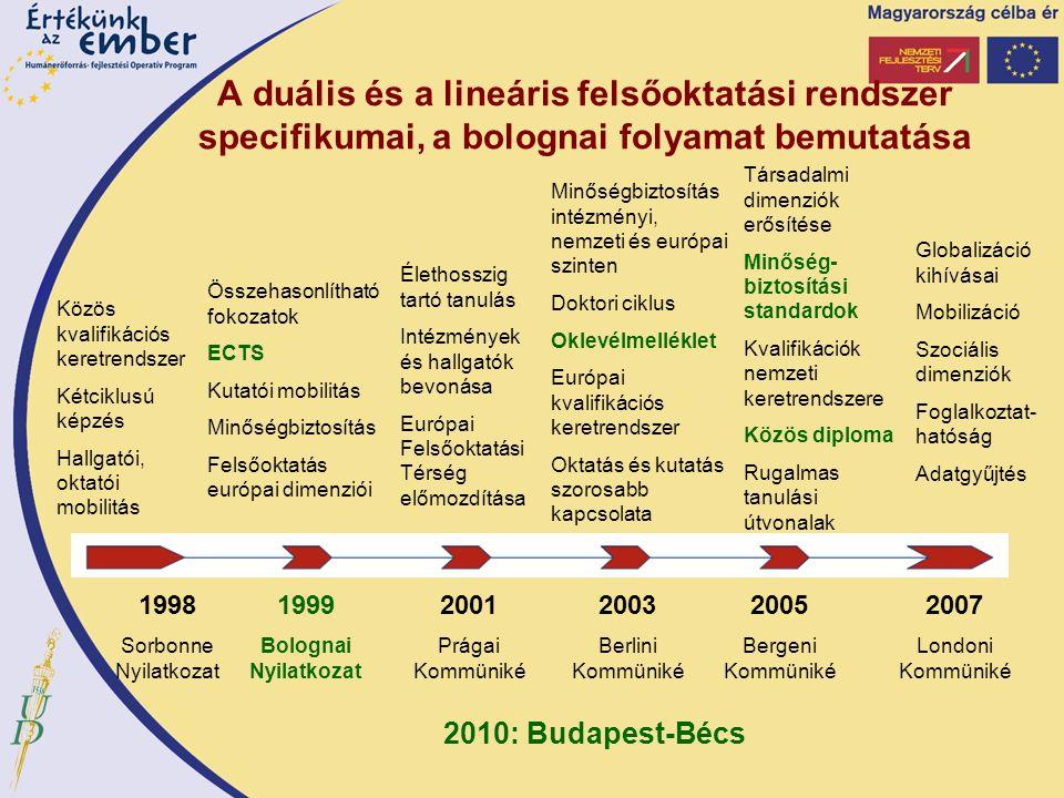 A duális és a lineáris felsőoktatási rendszer specifikumai, a bolognai folyamat bemutatása 1998 Sorbonne Nyilatkozat 1999 Bolognai Nyilatkozat Közös k