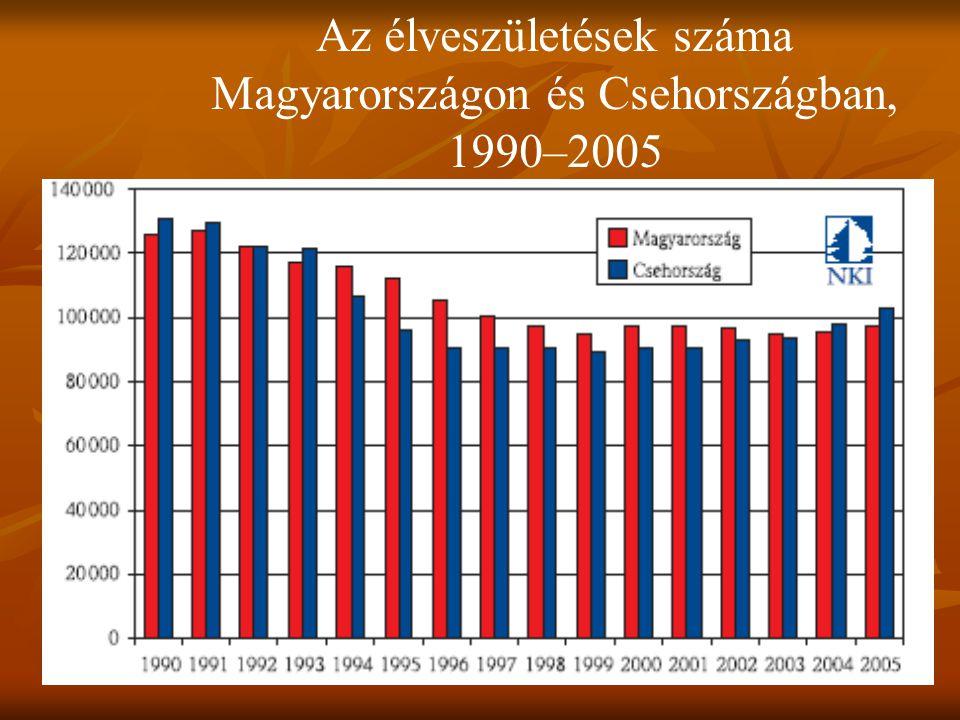Az élveszületések száma Magyarországon és Csehországban, 1990–2005