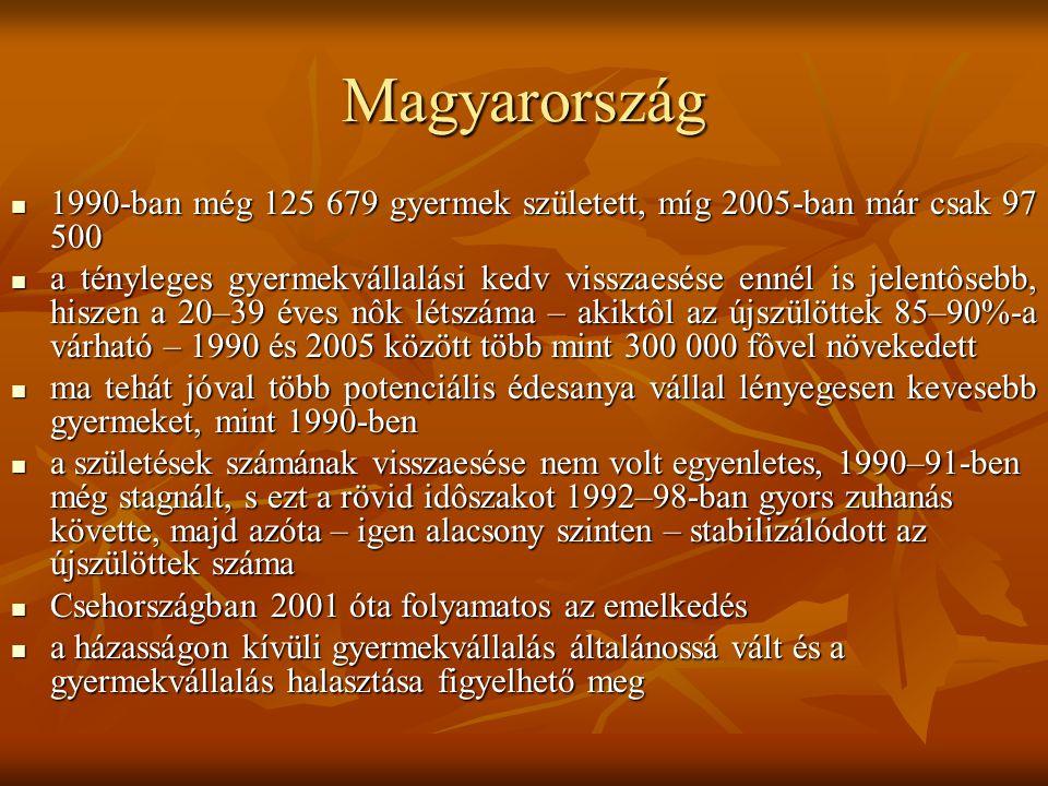 Magyarország 1990-ban még 125 679 gyermek született, míg 2005-ban már csak 97 500 1990-ban még 125 679 gyermek született, míg 2005-ban már csak 97 500 a tényleges gyermekvállalási kedv visszaesése ennél is jelentôsebb, hiszen a 20–39 éves nôk létszáma – akiktôl az újszülöttek 85–90%-a várható – 1990 és 2005 között több mint 300 000 fôvel növekedett a tényleges gyermekvállalási kedv visszaesése ennél is jelentôsebb, hiszen a 20–39 éves nôk létszáma – akiktôl az újszülöttek 85–90%-a várható – 1990 és 2005 között több mint 300 000 fôvel növekedett ma tehát jóval több potenciális édesanya vállal lényegesen kevesebb gyermeket, mint 1990-ben ma tehát jóval több potenciális édesanya vállal lényegesen kevesebb gyermeket, mint 1990-ben a születések számának visszaesése nem volt egyenletes, 1990–91-ben még stagnált, s ezt a rövid idôszakot 1992–98-ban gyors zuhanás követte, majd azóta – igen alacsony szinten – stabilizálódott az újszülöttek száma a születések számának visszaesése nem volt egyenletes, 1990–91-ben még stagnált, s ezt a rövid idôszakot 1992–98-ban gyors zuhanás követte, majd azóta – igen alacsony szinten – stabilizálódott az újszülöttek száma Csehországban 2001 óta folyamatos az emelkedés Csehországban 2001 óta folyamatos az emelkedés a házasságon kívüli gyermekvállalás általánossá vált és a gyermekvállalás halasztása figyelhető meg a házasságon kívüli gyermekvállalás általánossá vált és a gyermekvállalás halasztása figyelhető meg