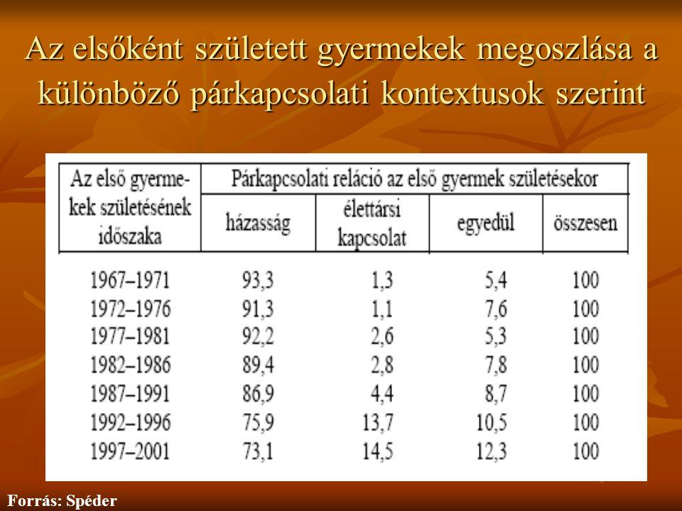 Az elsőként született gyermekek megoszlása a különböző párkapcsolati kontextusok szerint Forrás: Spéder