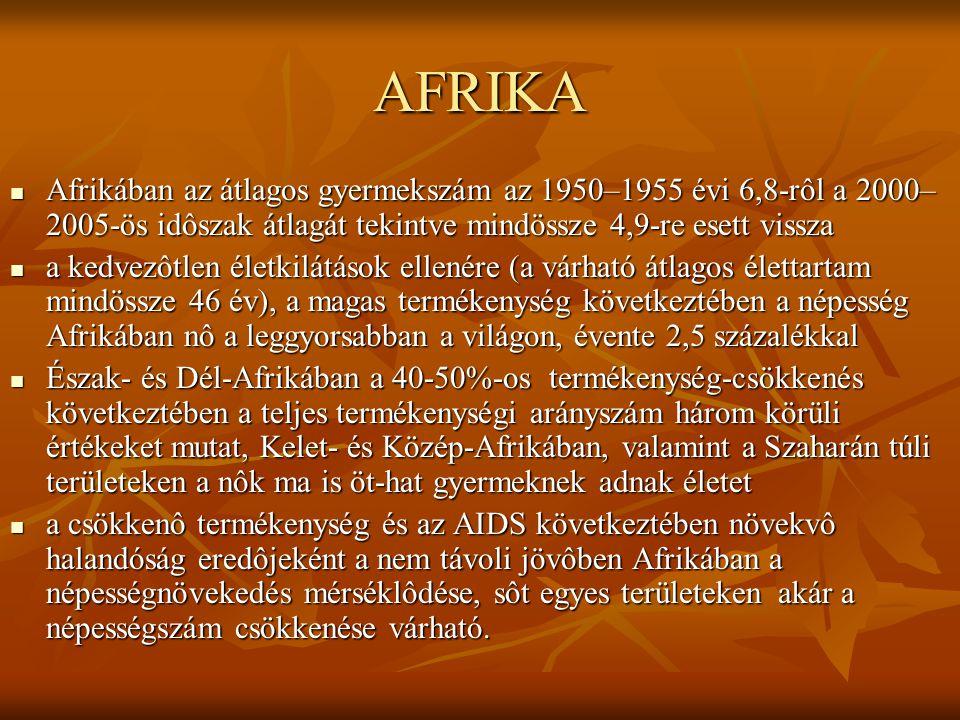 AFRIKA Afrikában az átlagos gyermekszám az 1950–1955 évi 6,8-rôl a 2000– 2005-ös idôszak átlagát tekintve mindössze 4,9-re esett vissza Afrikában az átlagos gyermekszám az 1950–1955 évi 6,8-rôl a 2000– 2005-ös idôszak átlagát tekintve mindössze 4,9-re esett vissza a kedvezôtlen életkilátások ellenére (a várható átlagos élettartam mindössze 46 év), a magas termékenység következtében a népesség Afrikában nô a leggyorsabban a világon, évente 2,5 százalékkal a kedvezôtlen életkilátások ellenére (a várható átlagos élettartam mindössze 46 év), a magas termékenység következtében a népesség Afrikában nô a leggyorsabban a világon, évente 2,5 százalékkal Észak- és Dél-Afrikában a 40-50%-os termékenység-csökkenés következtében a teljes termékenységi arányszám három körüli értékeket mutat, Kelet- és Közép-Afrikában, valamint a Szaharán túli területeken a nôk ma is öt-hat gyermeknek adnak életet Észak- és Dél-Afrikában a 40-50%-os termékenység-csökkenés következtében a teljes termékenységi arányszám három körüli értékeket mutat, Kelet- és Közép-Afrikában, valamint a Szaharán túli területeken a nôk ma is öt-hat gyermeknek adnak életet a csökkenô termékenység és az AIDS következtében növekvô halandóság eredôjeként a nem távoli jövôben Afrikában a népességnövekedés mérséklôdése, sôt egyes területeken akár a népességszám csökkenése várható.