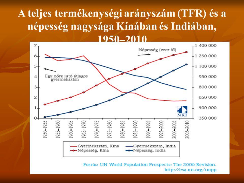 A teljes termékenységi arányszám (TFR) és a népesség nagysága Kínában és Indiában, 1950–2010