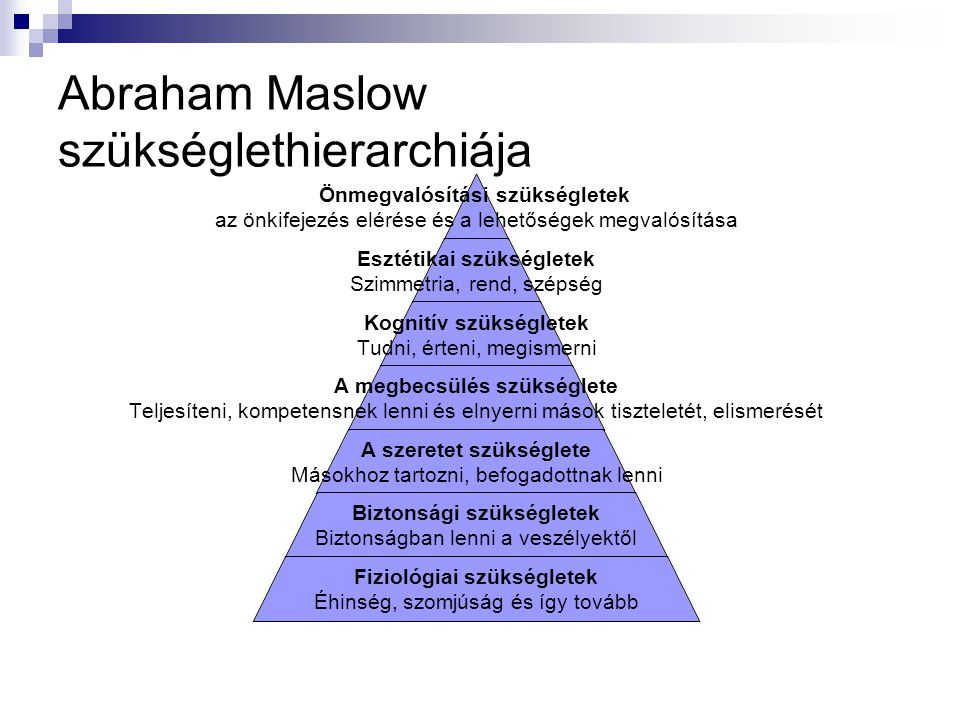 Abraham Maslow szükséglethierarchiája Önmegvalósítási szükségletek az önkifejezés elérése és a lehetőségek megvalósítása Esztétikai szükségletek Szimm