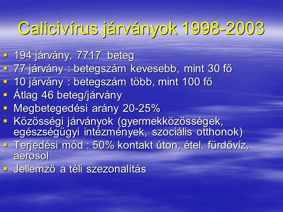 Calicivírus járványok 1998-2003  194 járvány, 7717 beteg  77 járvány : betegszám kevesebb, mint 30 fő  10 járvány : betegszám több, mint 100 fő  Átlag 46 beteg/járvány  Megbetegedési arány 20-25%  Közösségi járványok (gyermekközösségek, egészségügyi intézmények, szociális otthonok)  Terjedési mód : 50% kontakt úton, étel, fürdővíz, aerosol  Jellemző a téli szezonalítás