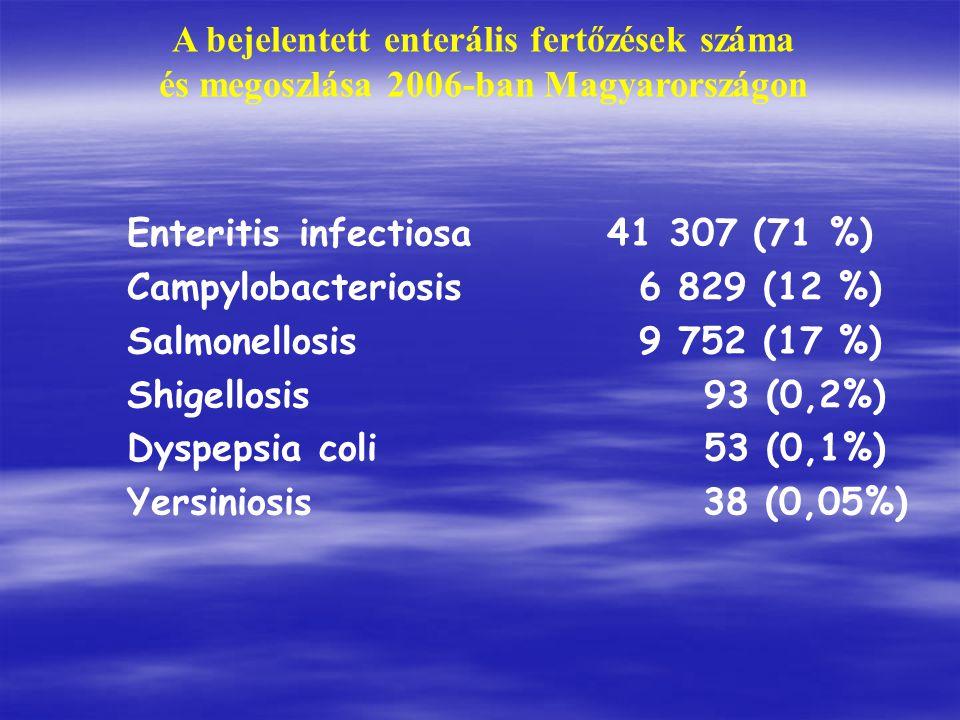 A bejelentett enterális fertőzések száma és megoszlása 2006-ban Magyarországon Enteritis infectiosa41 307 (71 %) Campylobacteriosis 6 829 (12 %) Salmonellosis 9 752 (17 %) Shigellosis 93 (0,2%) Dyspepsia coli 53 (0,1%) Yersiniosis 38 (0,05%)