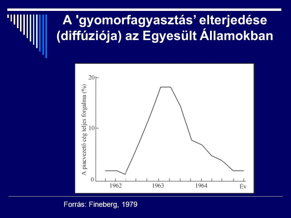 A 'gyomorfagyasztás' elterjedése (diffúziója) az Egyesült Államokban Forrás: Fineberg, 1979