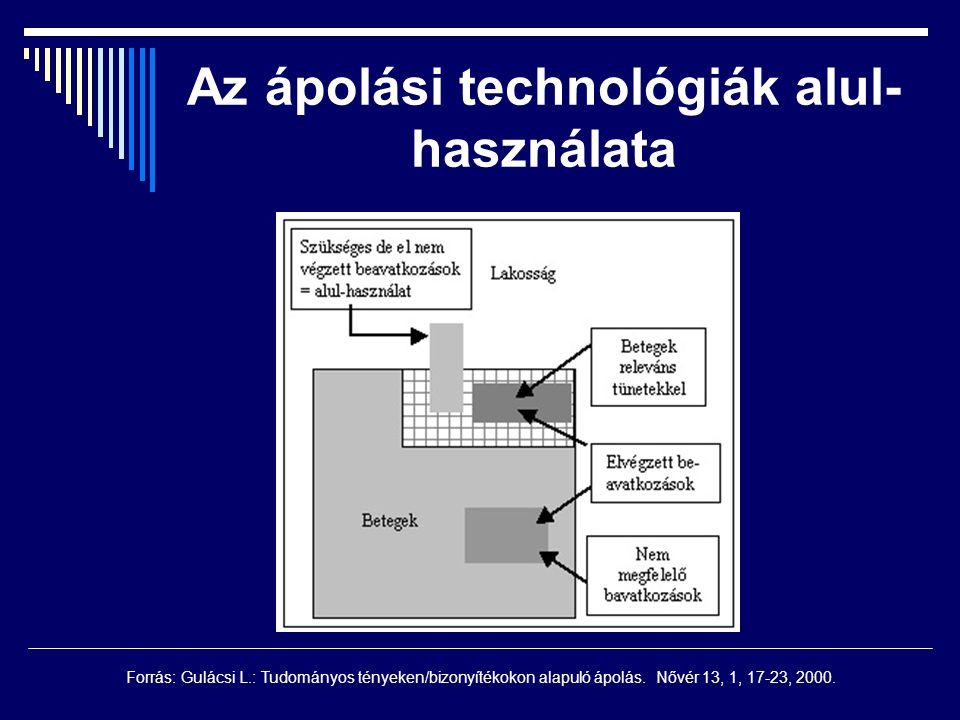 Az ápolási technológiák alul- használata Forrás: Gulácsi L.: Tudományos tényeken/bizonyítékokon alapuló ápolás. Nővér 13, 1, 17-23, 2000.