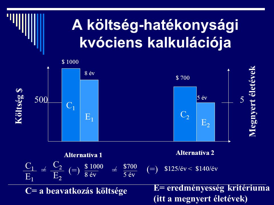 A költség-hatékonysági kvóciens kalkulációja Megnyert életévek Költség $ 500 C1C1 5 C2C2 E2E2 $ 1000 8 év E1E1 Alternatíva 1 Alternatíva 2 $ 700 5 év