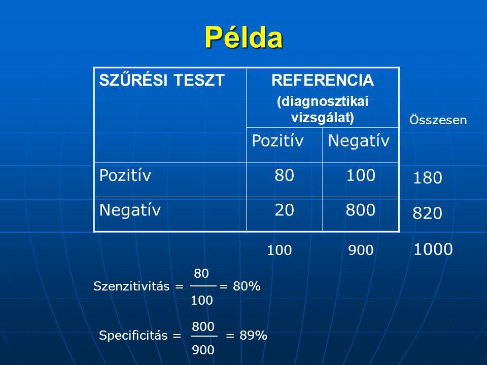 Példa SZŰRÉSI TESZTREFERENCIA (diagnosztikai vizsgálat) PozitívNegatív Pozitív80100 Negatív20800 Szenzitivitás = = 80% 80 100 800 Specificitás = = 89%