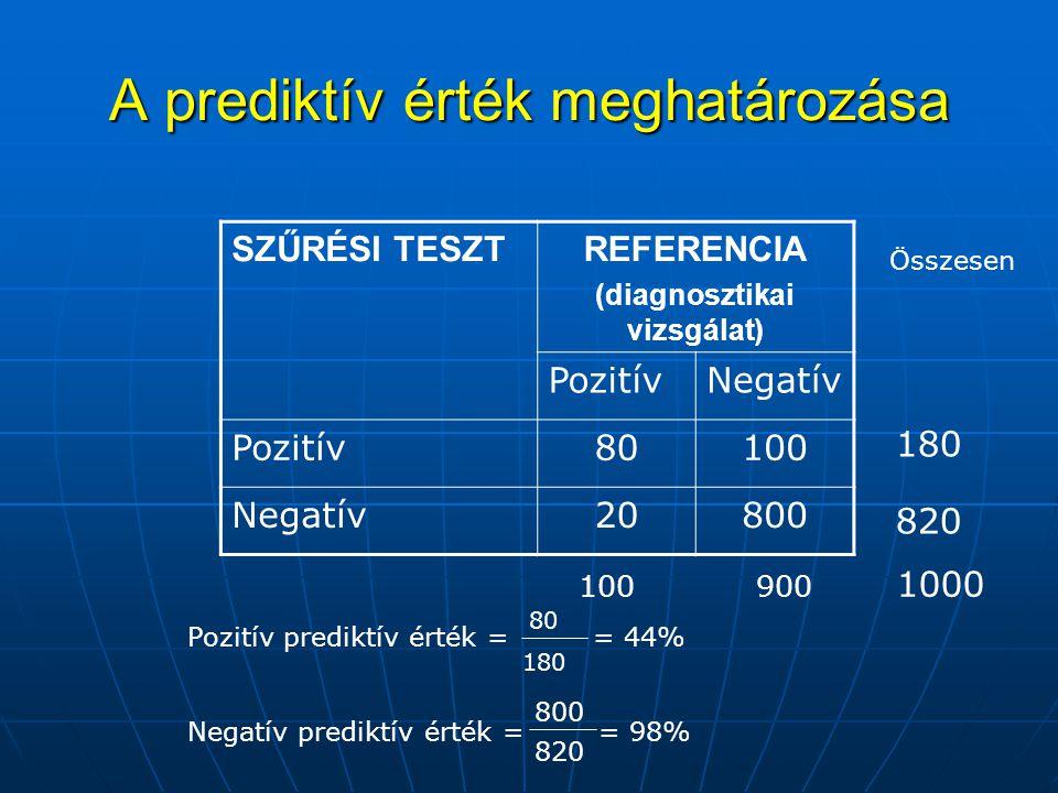 A prediktív érték meghatározása SZŰRÉSI TESZTREFERENCIA (diagnosztikai vizsgálat) PozitívNegatív Pozitív80100 Negatív20800 Pozitív prediktív érték = =