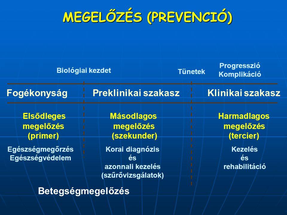 MEGELŐZÉS (PREVENCIÓ) FogékonyságPreklinikai szakaszKlinikai szakasz Elsődleges Másodlagos Harmadlagos megelőzés megelőzés megelőzés (primer) (szekund