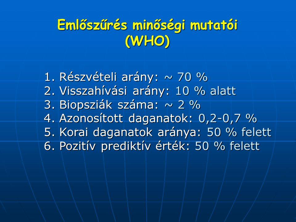 Emlőszűrés minőségi mutatói (WHO) 1. Részvételi arány: ~ 70 % 2. Visszahívási arány: 10 % alatt 3. Biopsziák száma: ~ 2 % 4. Azonosított daganatok: 0,