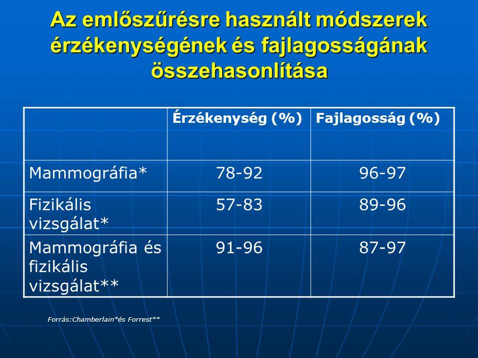 Az emlőszűrésre használt módszerek érzékenységének és fajlagosságának összehasonlítása Érzékenység (%)Fajlagosság (%) Mammográfia*78-9296-97 Fizikális