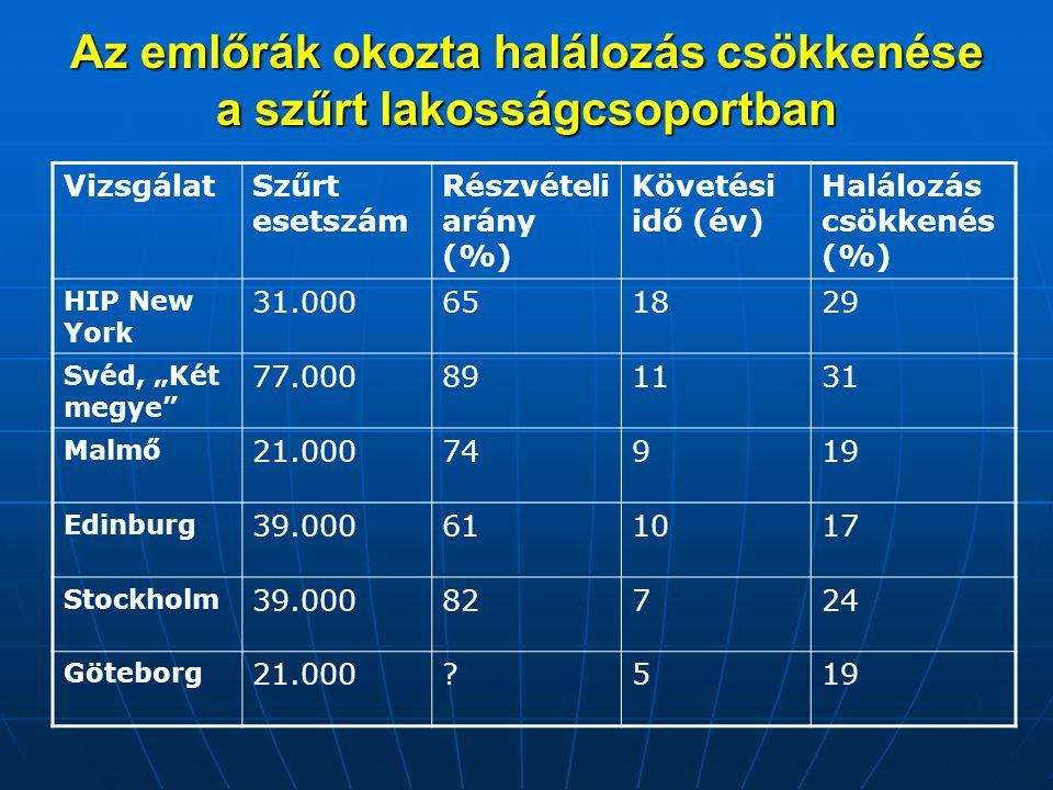 Az emlőrák okozta halálozás csökkenése a szűrt lakosságcsoportban VizsgálatSzűrt esetszám Részvételi arány (%) Követési idő (év) Halálozás csökkenés (