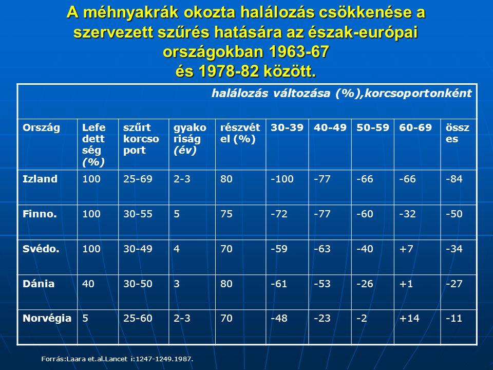 A méhnyakrák okozta halálozás csökkenése a szervezett szűrés hatására az észak-európai országokban 1963-67 és 1978-82 között. halálozás változása (%),