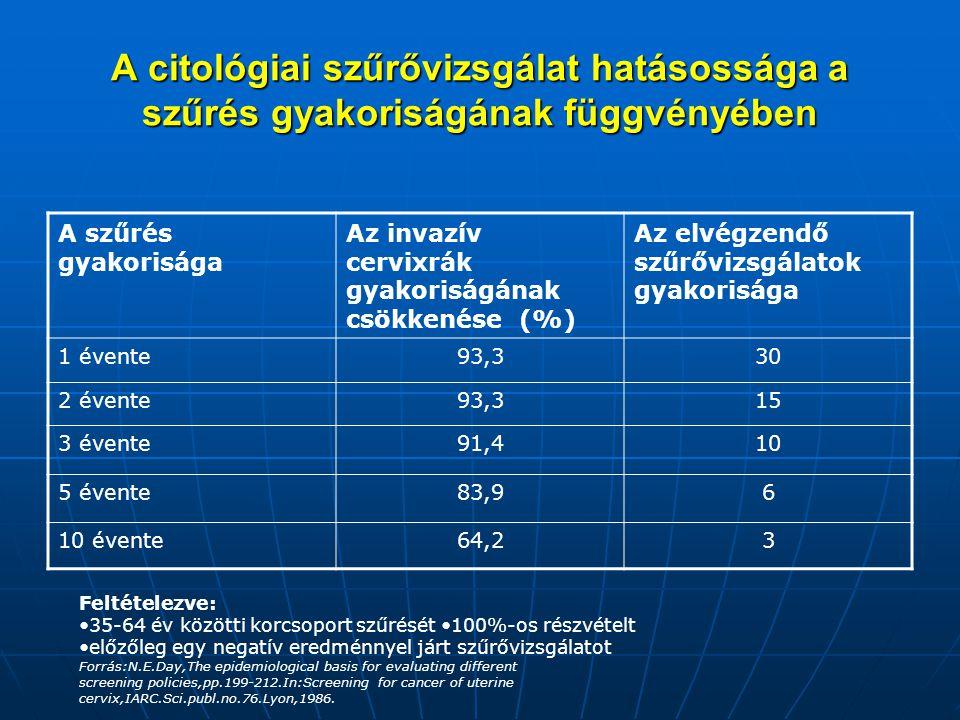 A citológiai szűrővizsgálat hatásossága a szűrés gyakoriságának függvényében A szűrés gyakorisága Az invazív cervixrák gyakoriságának csökkenése (%) A
