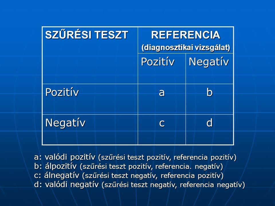 SZŰRÉSI TESZT REFERENCIA (diagnosztikai vizsgálat) PozitívNegatív Pozitívab Negatívcd a: valódi pozitív (szűrési teszt pozitív, referencia pozitív) b: