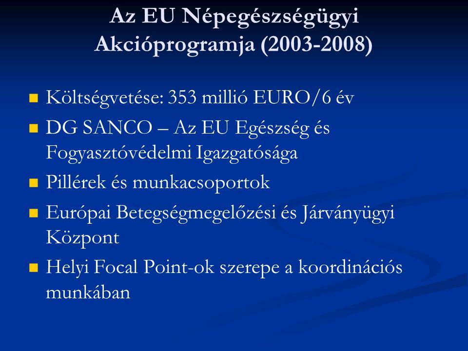 Az EU Népegészségügyi Akcióprogramja (2003-2008) Költségvetése: 353 millió EURO/6 év DG SANCO – Az EU Egészség és Fogyasztóvédelmi Igazgatósága Pillér