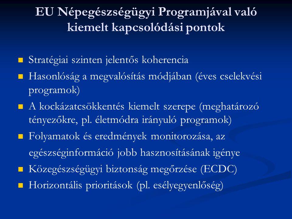 EU Népegészségügyi Programjával való kiemelt kapcsolódási pontok Stratégiai szinten jelentős koherencia Hasonlóság a megvalósítás módjában (éves csele