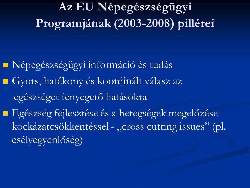 Az EU Népegészségügyi Programjának (2003-2008 ) pillérei Népegészségügyi információ és tudás Gyors, hatékony és koordinált válasz az egészséget fenyeg