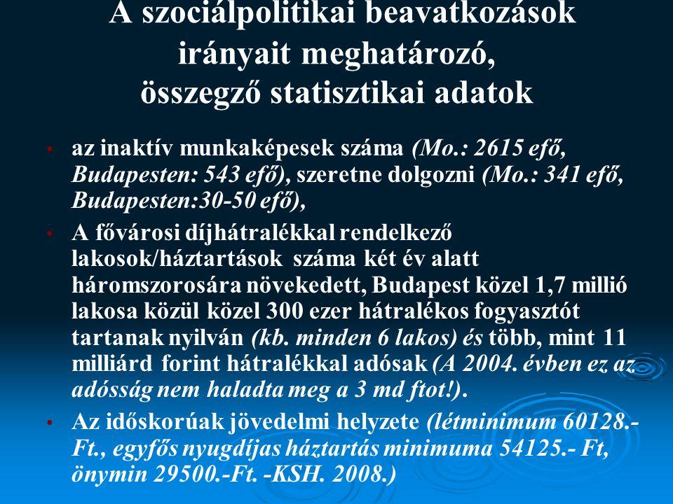 A szociálpolitikai beavatkozások irányait meghatározó, összegző statisztikai adatok az inaktív munkaképesek száma (Mo.: 2615 efő, Budapesten: 543 efő), szeretne dolgozni (Mo.: 341 efő, Budapesten:30-50 efő), A fővárosi díjhátralékkal rendelkező lakosok/háztartások száma két év alatt háromszorosára növekedett, Budapest közel 1,7 millió lakosa közül közel 300 ezer hátralékos fogyasztót tartanak nyilván (kb.