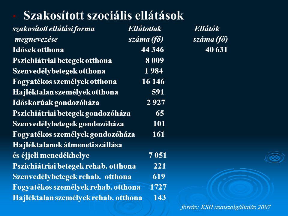 Szakosított szociális ellátások szakosított ellátási forma Ellátottak Ellátók megnevezése száma (fő) száma (fő) Idősek otthona 44 346 40 631 Pszichiátriai betegek otthona 8 009 Szenvedélybetegek otthona 1 984 Fogyatékos személyek otthona 16 146 Hajléktalan személyek otthona 591 Időskorúak gondozóháza 2 927 Pszichiátriai betegek gondozóháza 65 Szenvedélybetegek gondozóháza 101 Fogyatékos személyek gondozóháza 161 Hajléktalanok átmeneti szállása és éjjeli menedékhelye 7 051 Pszichiátriai betegek rehab.
