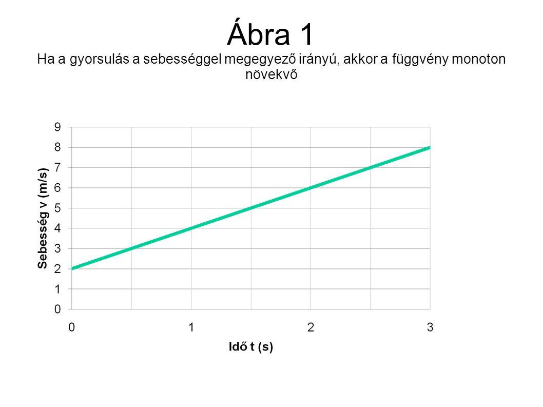 Ábra 1 Ha a gyorsulás a sebességgel megegyező irányú, akkor a függvény monoton növekvő