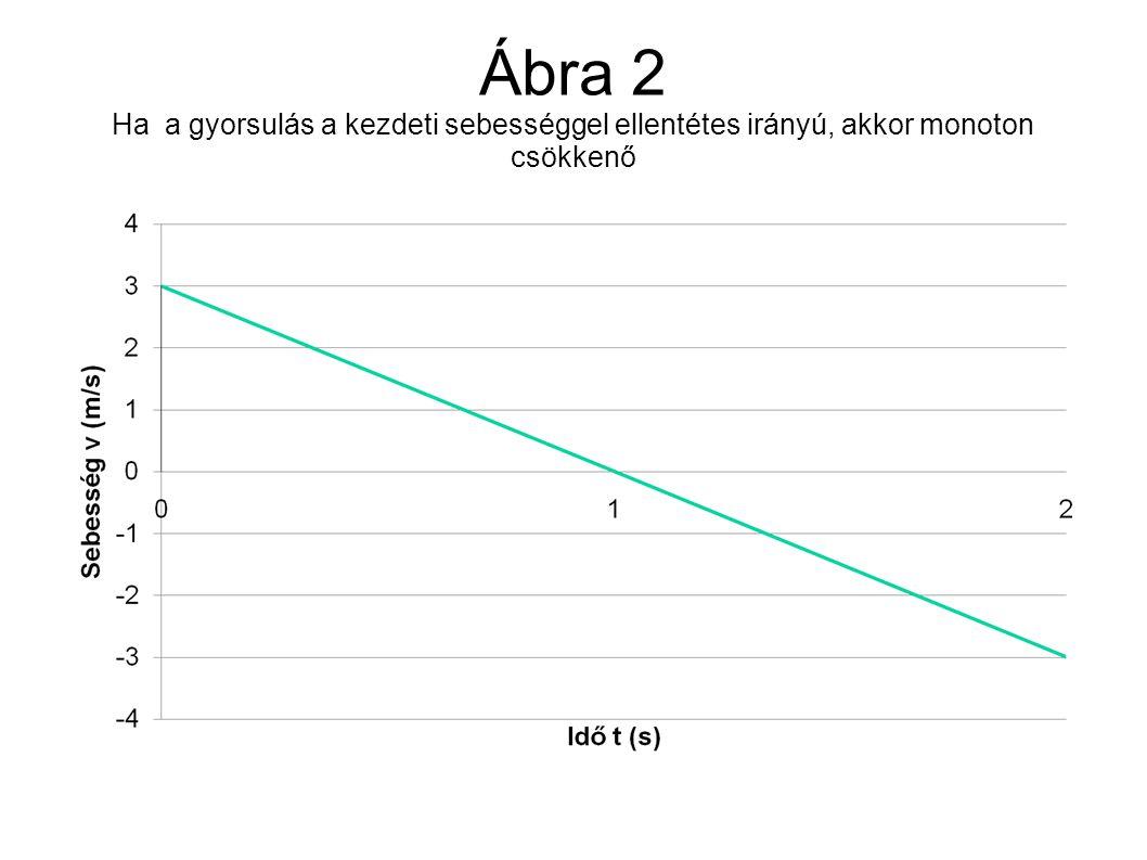 Ábra 2 Ha a gyorsulás a kezdeti sebességgel ellentétes irányú, akkor monoton csökkenő