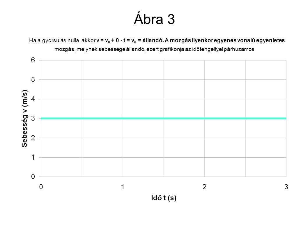 Ábra 3 Ha a gyorsulás nulla, akkor v = v 0 + 0 ∙ t = v 0 = állandó. A mozgás ilyenkor egyenes vonalú egyenletes mozgás, melynek sebessége állandó, ezé