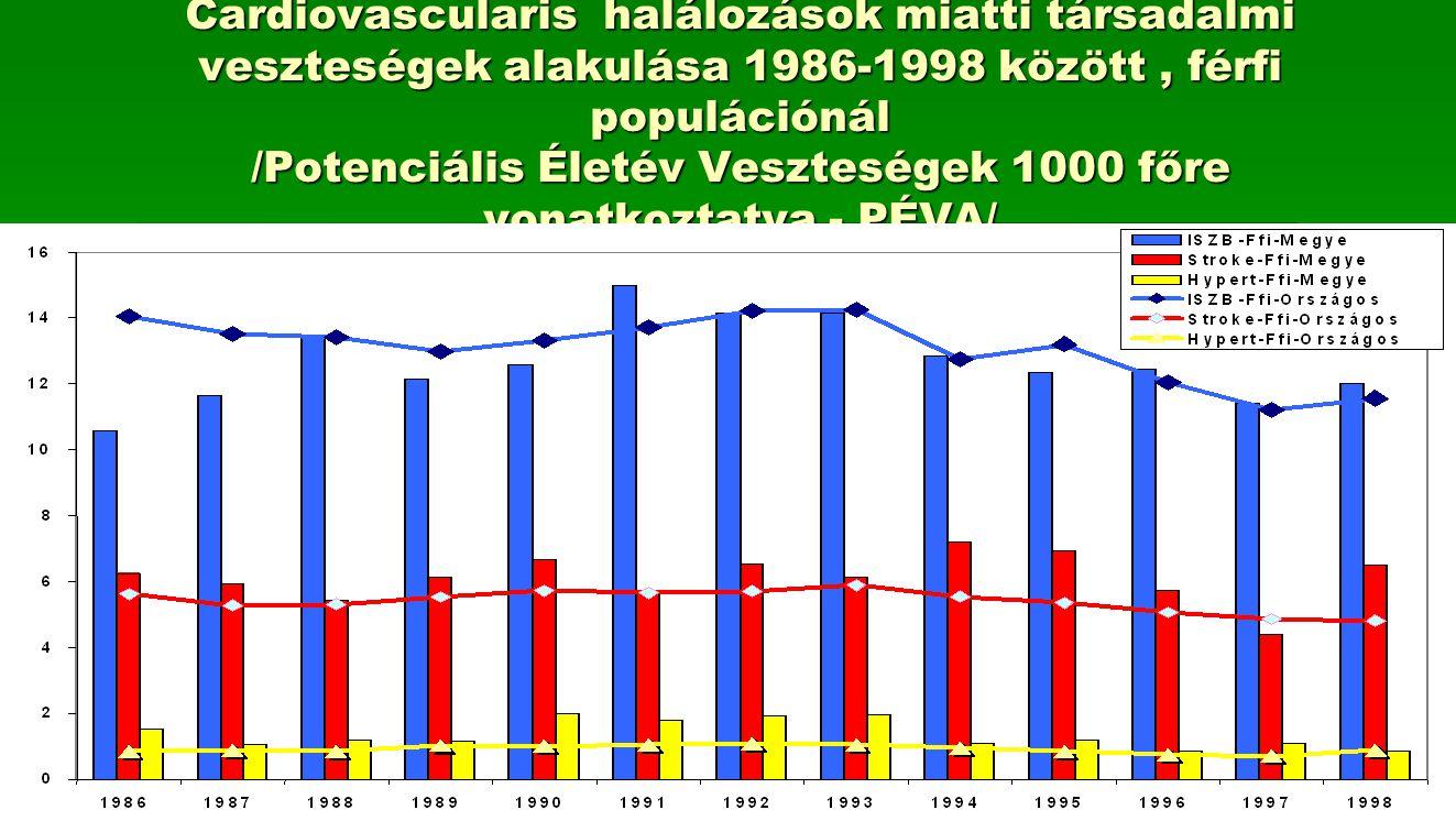 Cardiovascularis halálozások miatti társadalmi veszteségek alakulása 1986-1998 között, férfi populációnál /Potenciális Életév Veszteségek 1000 főre vo