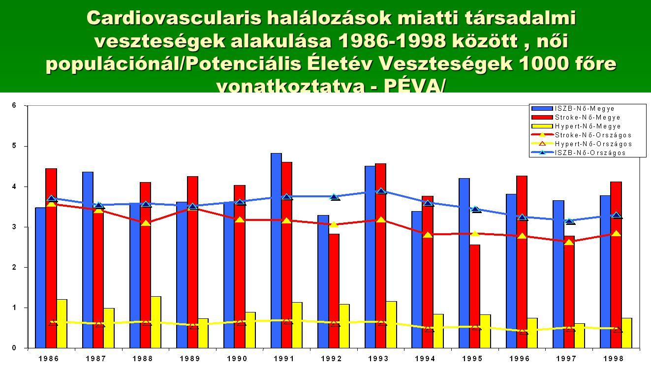 Cardiovascularis halálozások miatti társadalmi veszteségek alakulása 1986-1998 között, női populációnál/Potenciális Életév Veszteségek 1000 főre vonat