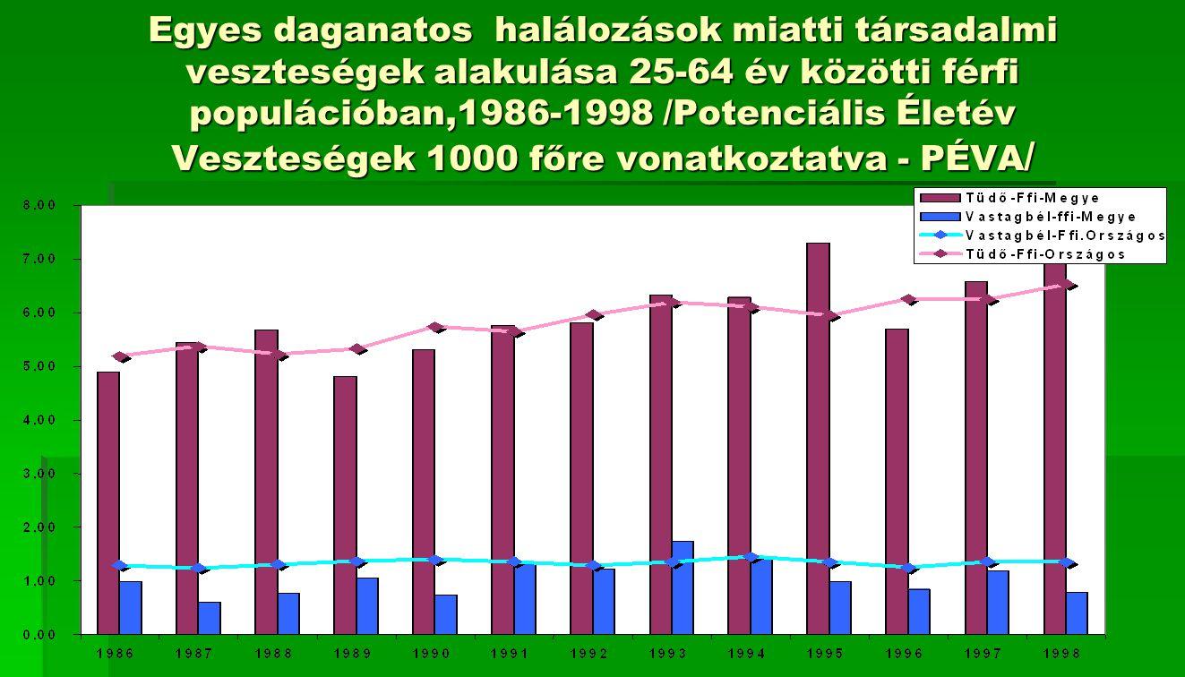 Egyes daganatos halálozások miatti társadalmi veszteségek alakulása 25-64 év közötti férfi populációban,1986-1998 /Potenciális Életév Veszteségek 1000