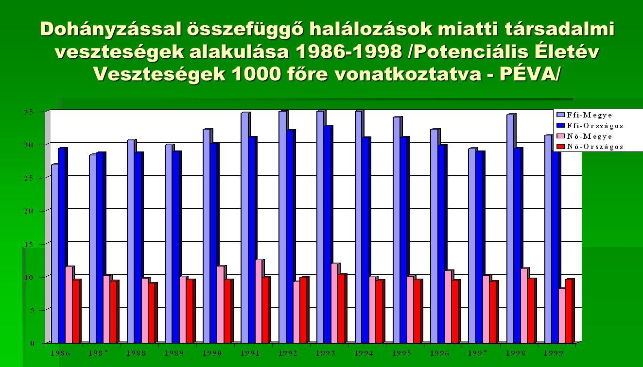 Dohányzással összefüggő halálozások miatti társadalmi veszteségek alakulása 1986-1998 /Potenciális Életév Veszteségek 1000 főre vonatkoztatva - PÉVA/
