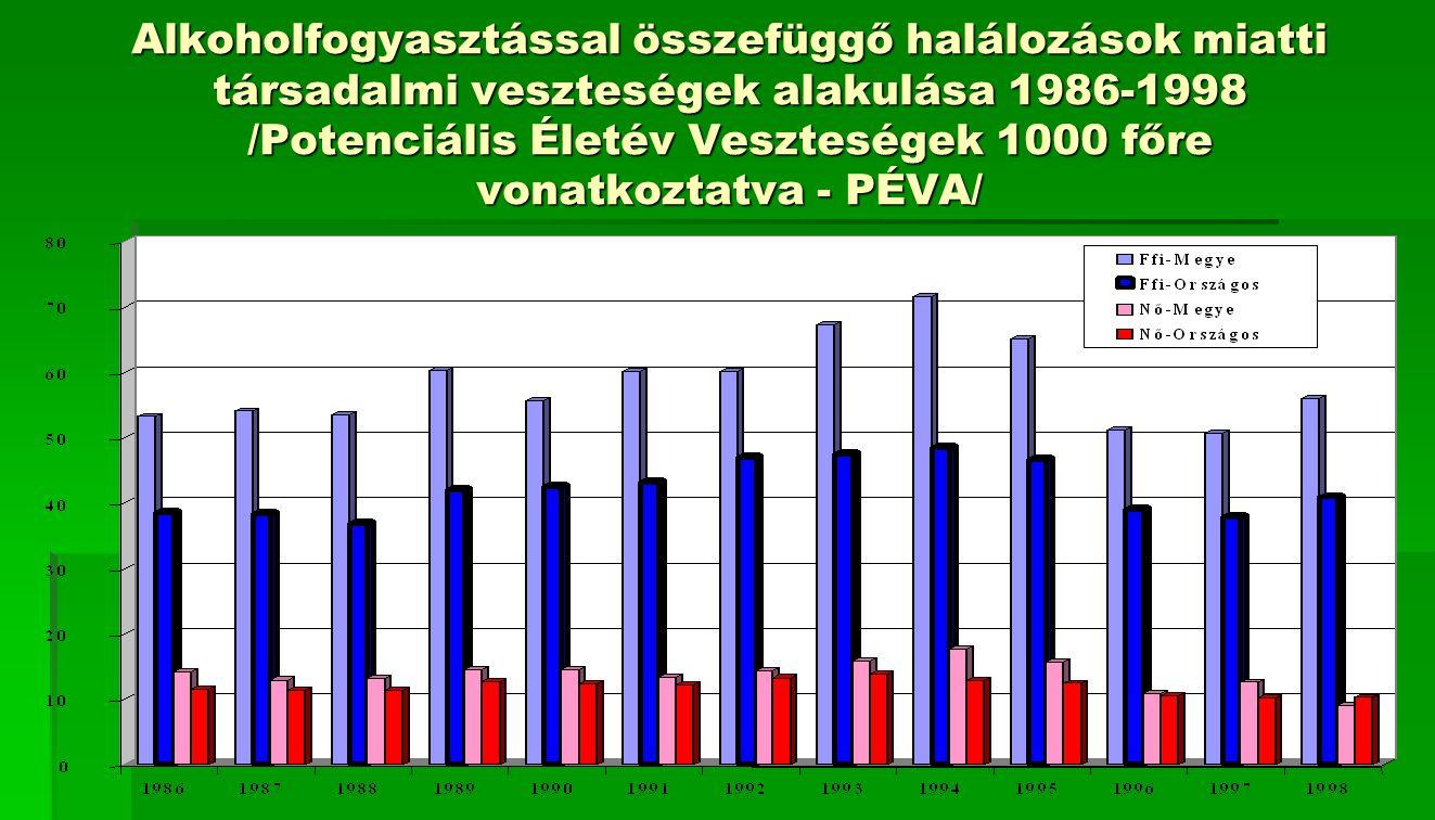 Alkoholfogyasztással összefüggő halálozások miatti társadalmi veszteségek alakulása 1986-1998 /Potenciális Életév Veszteségek 1000 főre vonatkoztatva