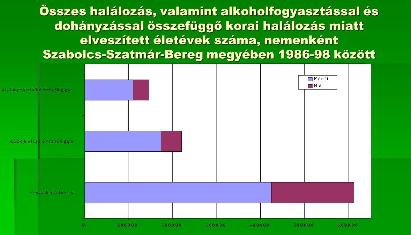 Összes halálozás, valamint alkoholfogyasztással és dohányzással összefüggő korai halálozás miatt elveszített életévek száma, nemenként Szabolcs-Szatmá
