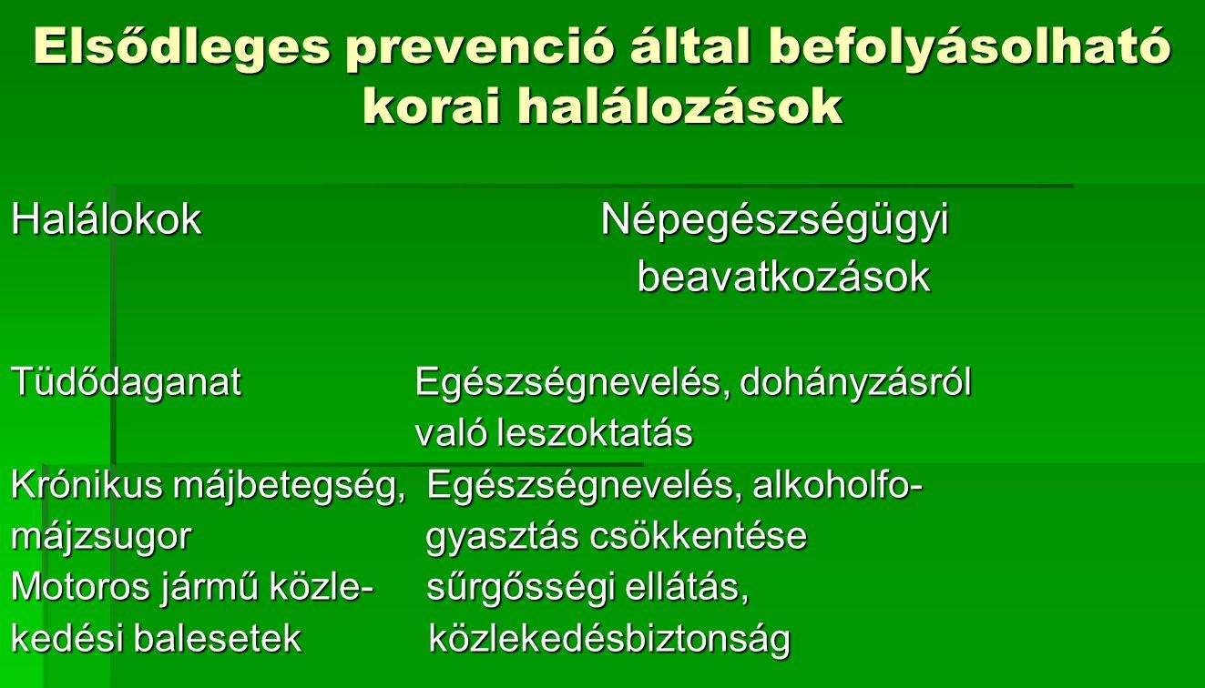 Elsődleges prevenció által befolyásolható korai halálozások HalálokokNépegészségügyi beavatkozások beavatkozások Tüdődaganat Egészségnevelés, dohányzá