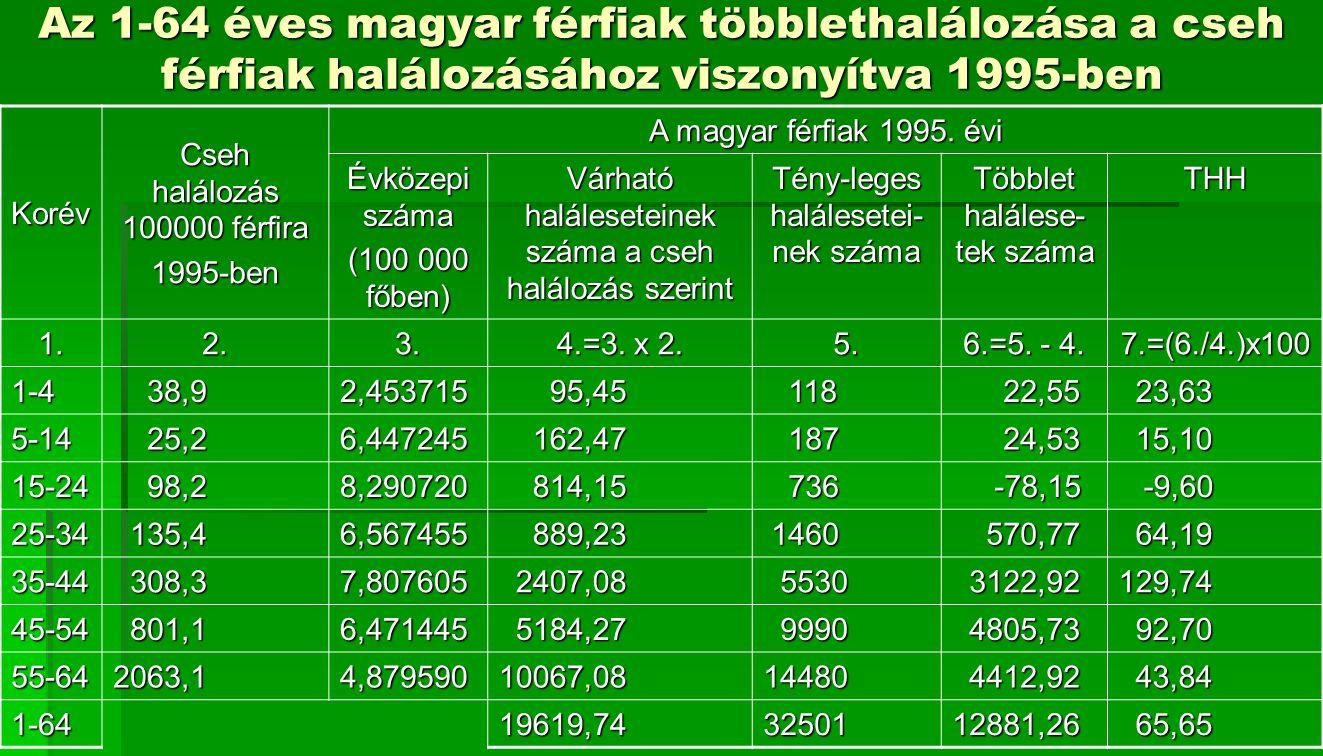 Az 1-64 éves magyar férfiak többlethalálozása a cseh férfiak halálozásához viszonyítva 1995-ben Korév Cseh halálozás 100000 férfira 1995-ben A magyar