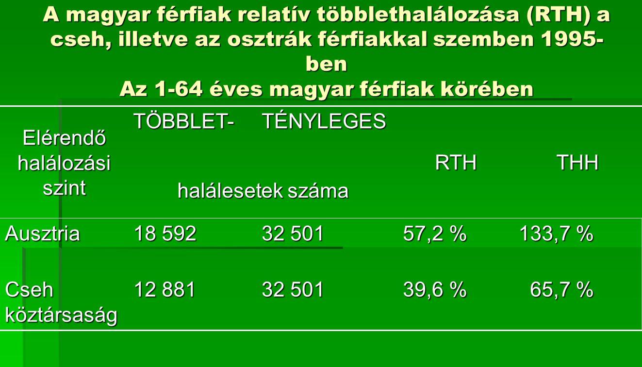 A magyar férfiak relatív többlethalálozása (RTH) a cseh, illetve az osztrák férfiakkal szemben 1995- ben Az 1-64 éves magyar férfiak körében Elérendő