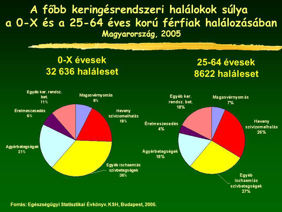 A főbb keringésrendszeri halálokok súlya a 0-X és a 25-64 éves korú férfiak halálozásában Magyarország, 2005 0-X évesek 32 636 haláleset 25-64 évesek