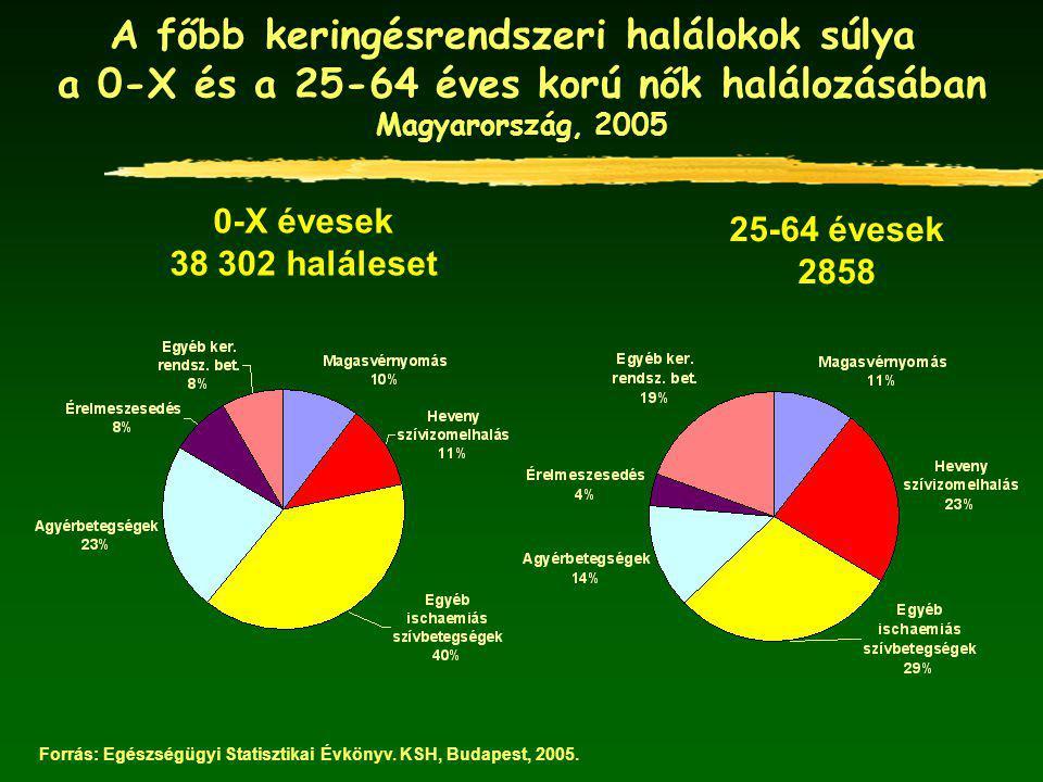 A főbb keringésrendszeri halálokok súlya a 0-X és a 25-64 éves korú nők halálozásában Magyarország, 2005 0-X évesek 38 302 haláleset 25-64 évesek 2858