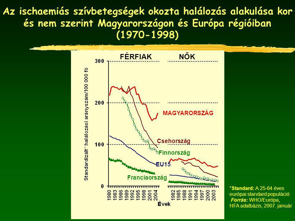 Az ischaemiás szívbetegségek okozta halálozás alakulása kor és nem szerint Magyarországon és Európa régióiban (1970-1998) FÉRFIAKNŐK MAGYARORSZÁG Cseh