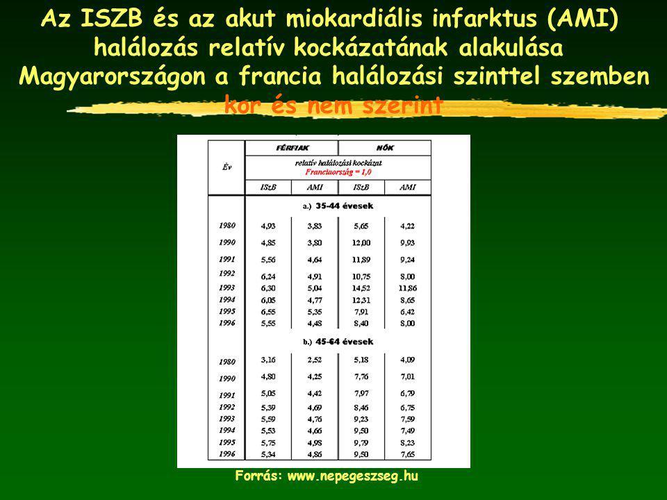 Az ISZB és az akut miokardiális infarktus (AMI) halálozás relatív kockázatának alakulása Magyarországon a francia halálozási szinttel szemben kor és n