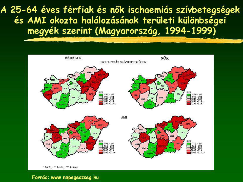 A 25-64 éves férfiak és nők ischaemiás szívbetegségek és AMI okozta halálozásának területi különbségei megyék szerint (Magyarország, 1994-1999) Forrás