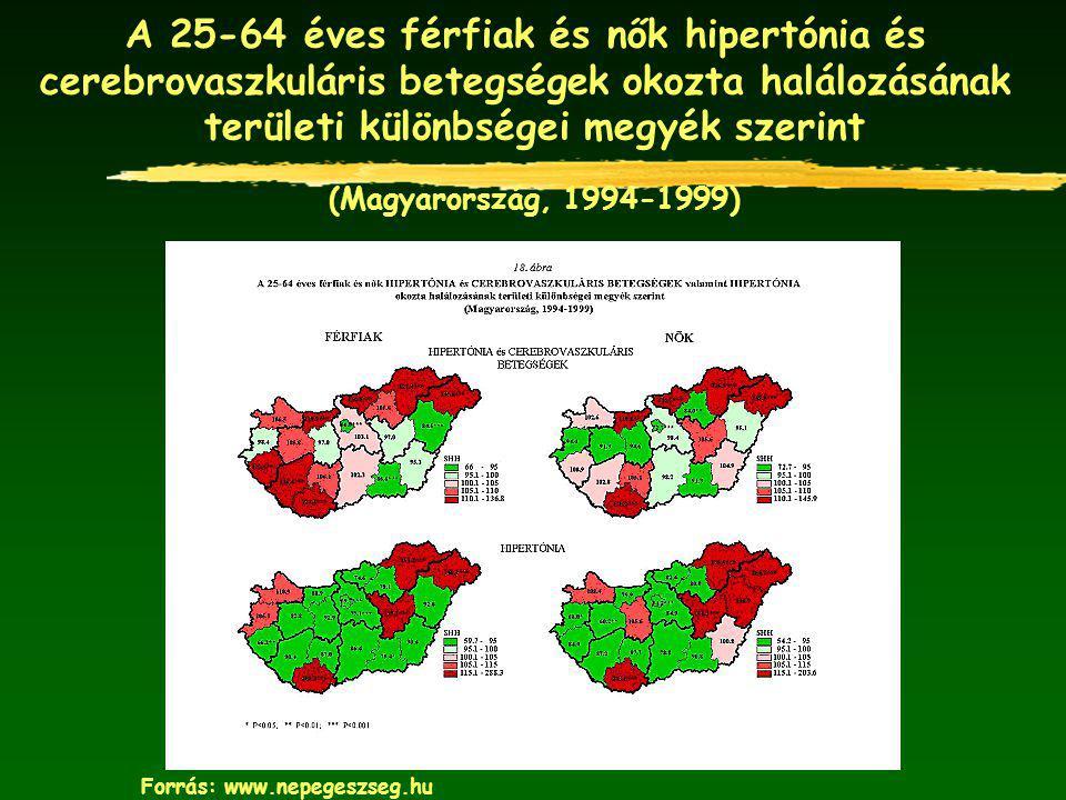 A 25-64 éves férfiak és nők hipertónia és cerebrovaszkuláris betegségek okozta halálozásának területi különbségei megyék szerint (Magyarország, 1994-1