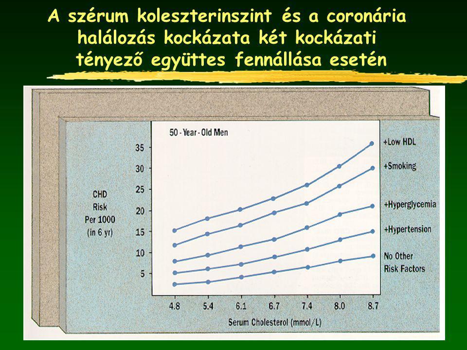 A szérum koleszterinszint és a coronária halálozás kockázata két kockázati tényező együttes fennállása esetén
