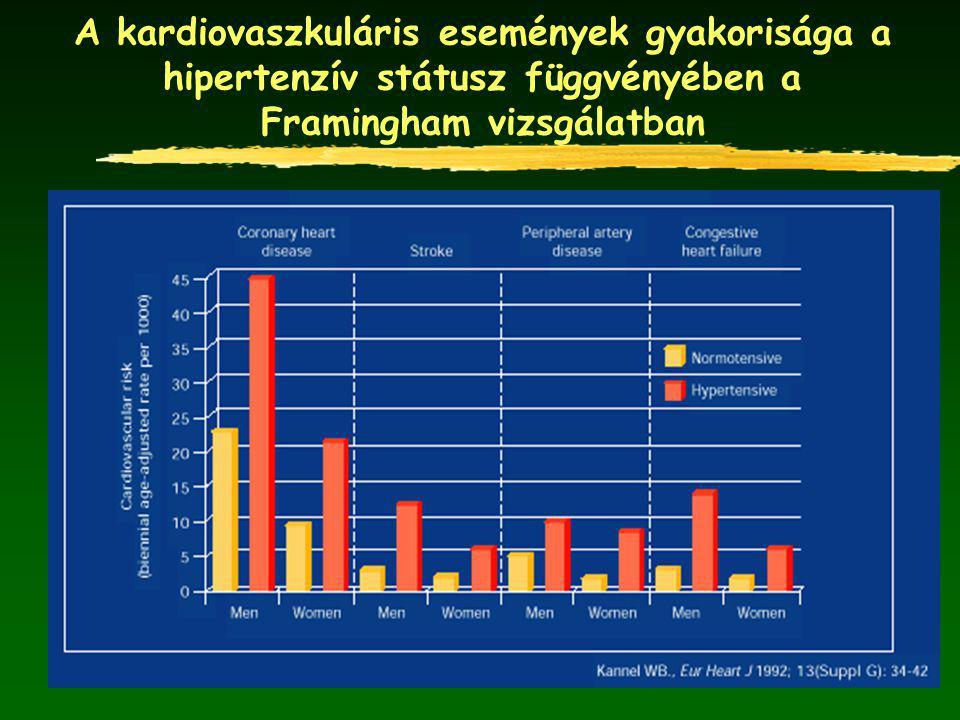A kardiovaszkuláris események gyakorisága a hipertenzív státusz függvényében a Framingham vizsgálatban