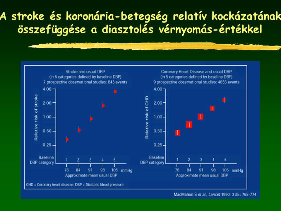 A stroke és koronária-betegség relatív kockázatának összefüggése a diasztolés vérnyomás-értékkel